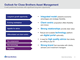 Outlook for Close Brothers Asset Management