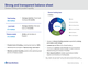 Strong and transparent balance sheet